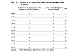 FRA Statistik Österreich