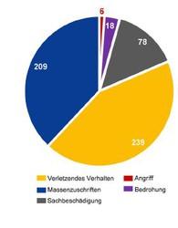 Antisemitische Vorfälle - Statistik
